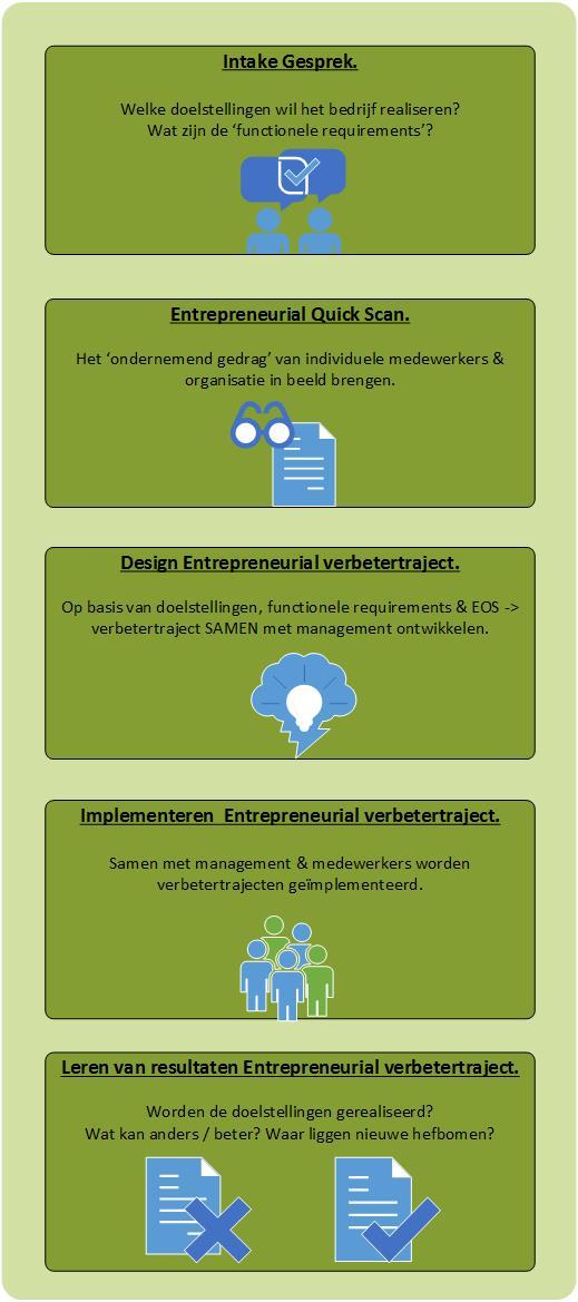 entrepreneurial company proces